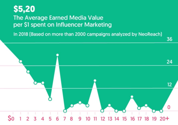 Influencer Marketing ROI Chart - Google My Business - 8 Creative Ways to Stand Out With SEO