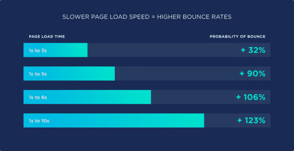 Higher Bounce Rates With Slower Load Speed - 8 Creative Ways to Stand Out With SEO