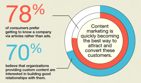 Content is Better than Ads Chart - 8 Creative Ways to Stand Out With SEO