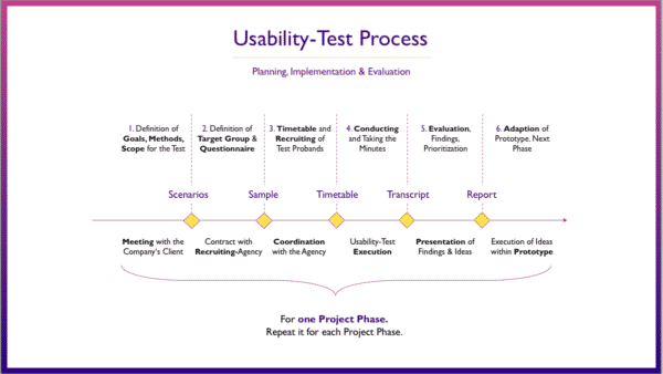 A flow chart showing how usability testing is carried out - Content User Experience 101