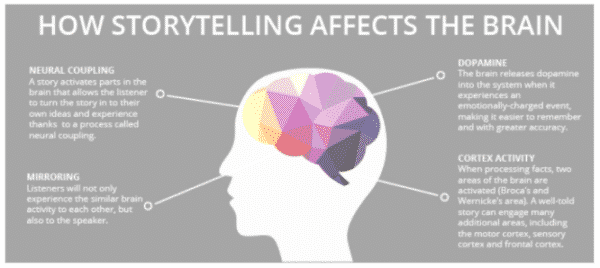 How storytelling affects the brain - Content User Experience 101