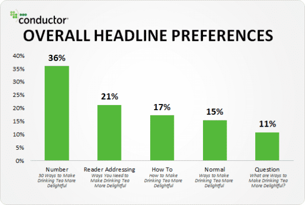 Adding numbers to headlines takes their overall preference to 36% according to research by Conductor - Content User Experience 101