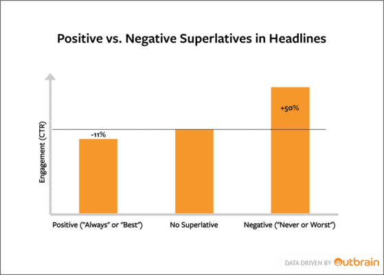 Positive and negative superlatives in headlines and how they affect click-through rates - Content User Experience 101