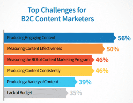 Top Challenges faced by B2C content marketers - Content User Experience 101