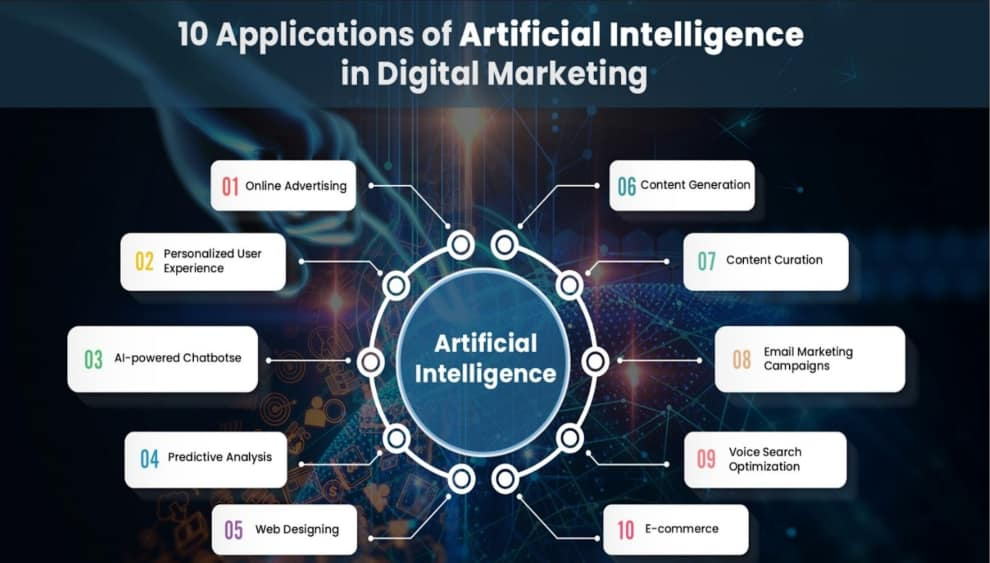 Applications of Artificial Intelligence in Digital Marketing - What's Working Well in 2020