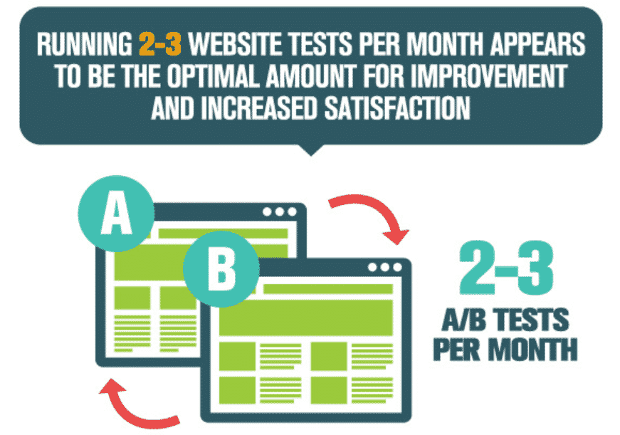 AB website test 2-3 times monthly for optimal content performance