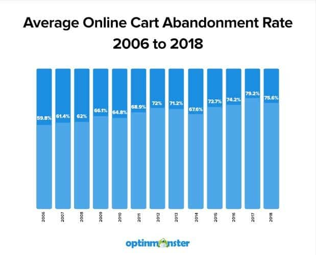 Online cart abandonment rate 2006 to 2018 graph from Optinmonster