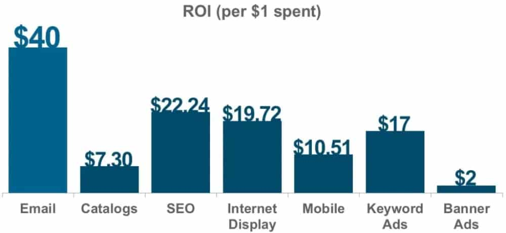 Chart showing email marketing ROI of $40 compared to $11 for mobile