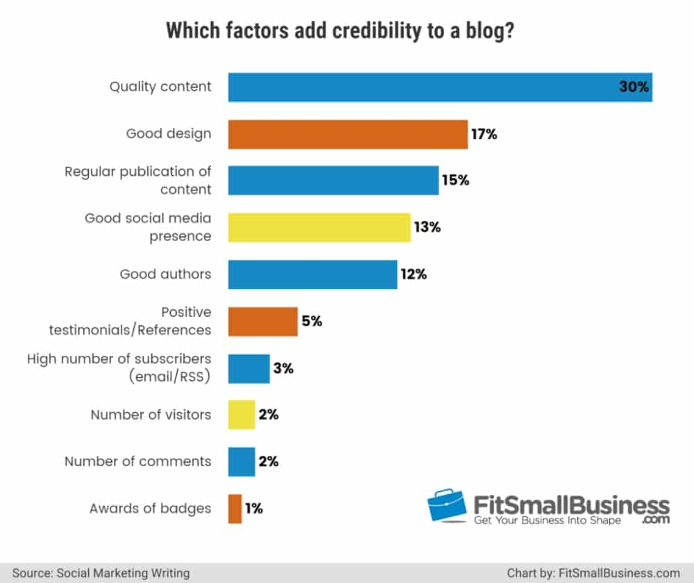 Chart showing top credibility factors for a blog are content quality, good design and regularity of publication