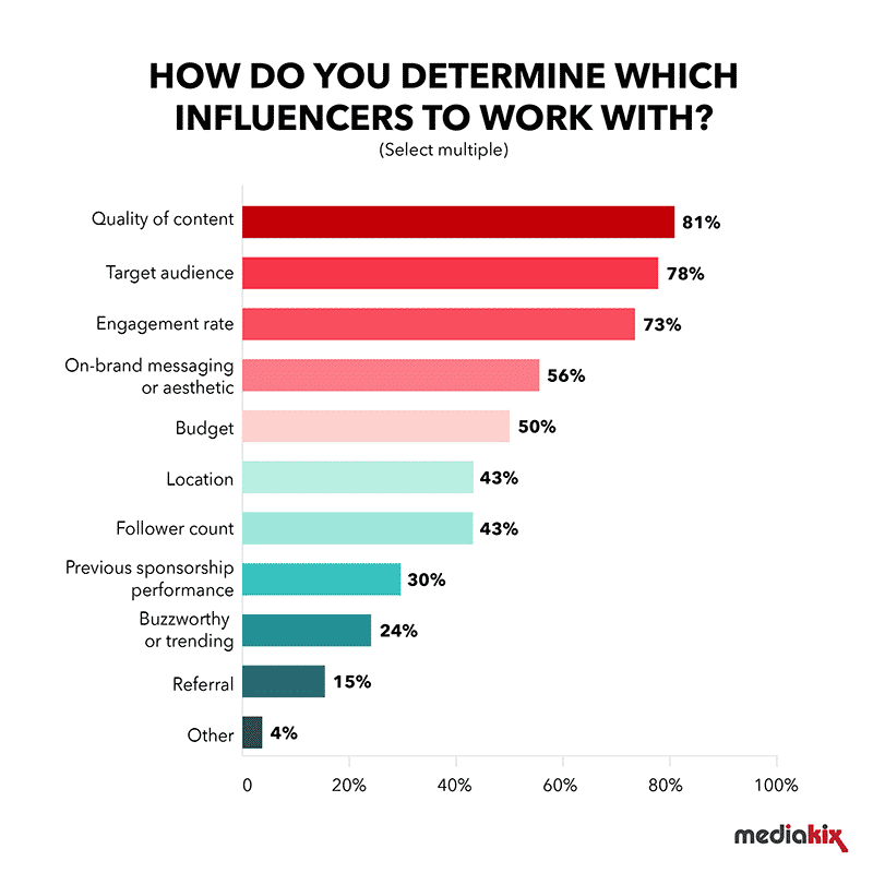 Chart showing top criteria for determining influencers to work with include content quality, target audience and engagement rates