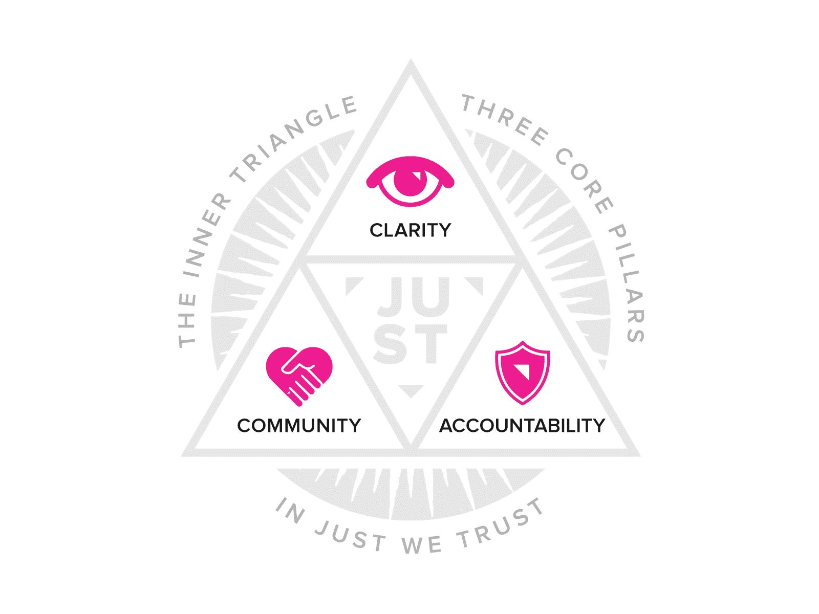Three Core Pillars of Inner Triangle