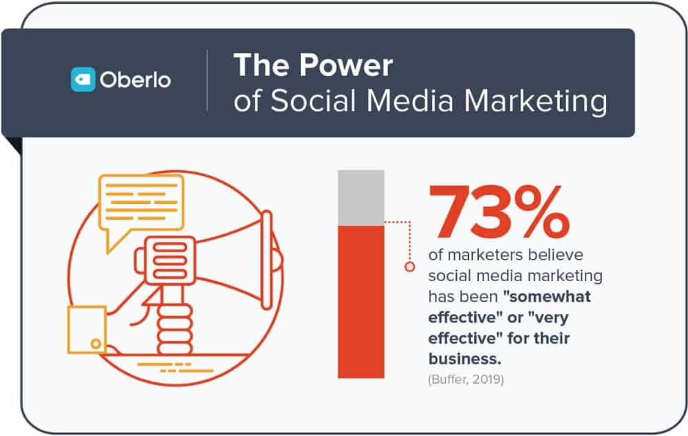 73% of marketers believe social media marketing has been effective for their business