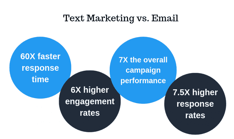 Text or SMS marketing performs better than email in a range of metrics