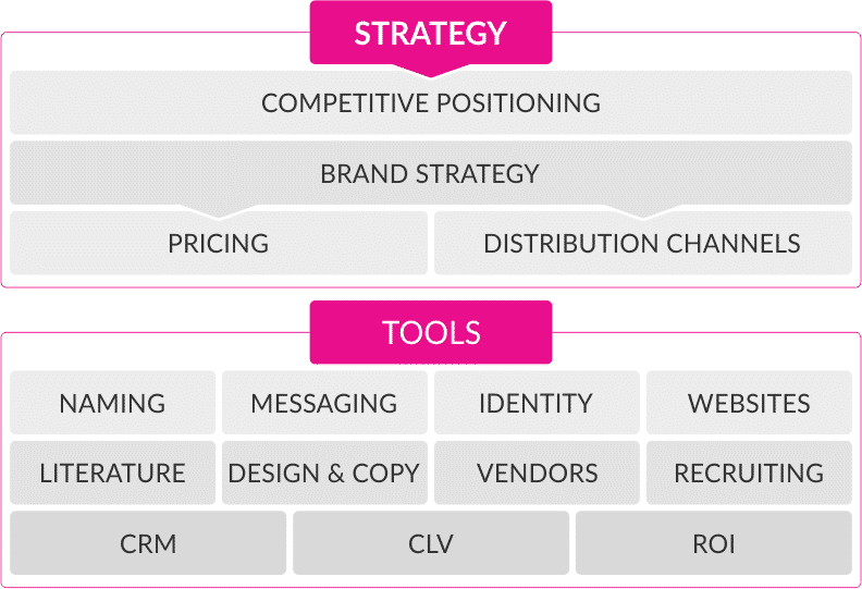 Brand Strategy Components and Tools