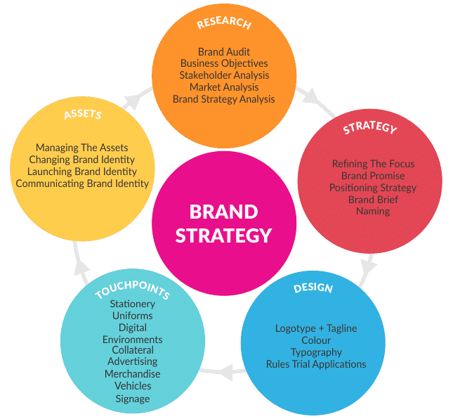 Brand Strategy Components