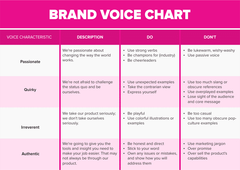 Brand Voice Chart for Determining Do's and Don'ts
