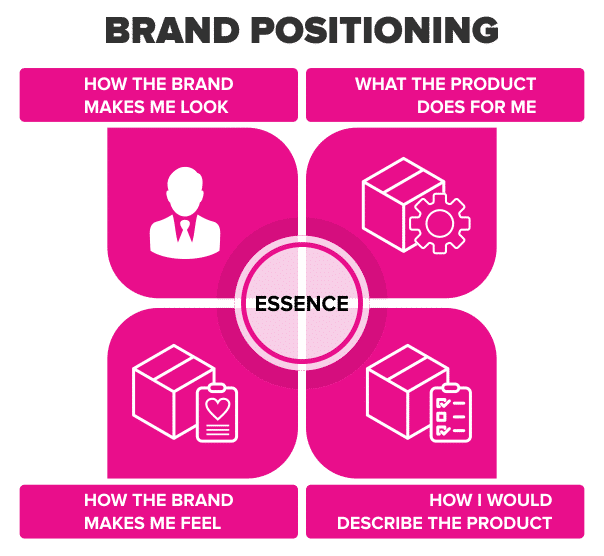 Brand mapping to derive brand essence