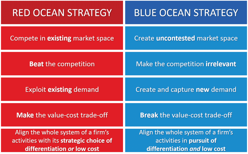 Red Ocean Strategy vs Blue Ocean Strategy in Brand Mapping