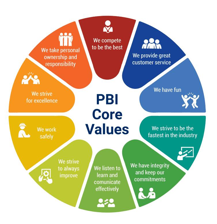 Business core values are critical to successful remote teamwork