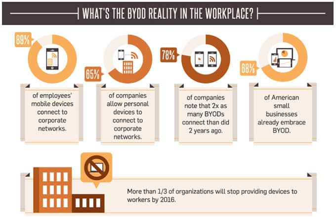 BYOD (Bring Your Own Device) Statistics Highlighting the Importance of Security in Remote Workplaces