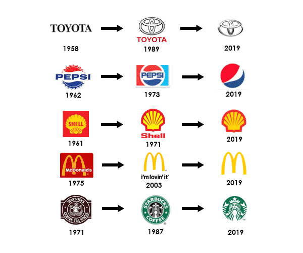 Product brand evolution examples