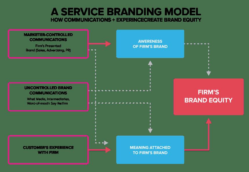 Service branding model