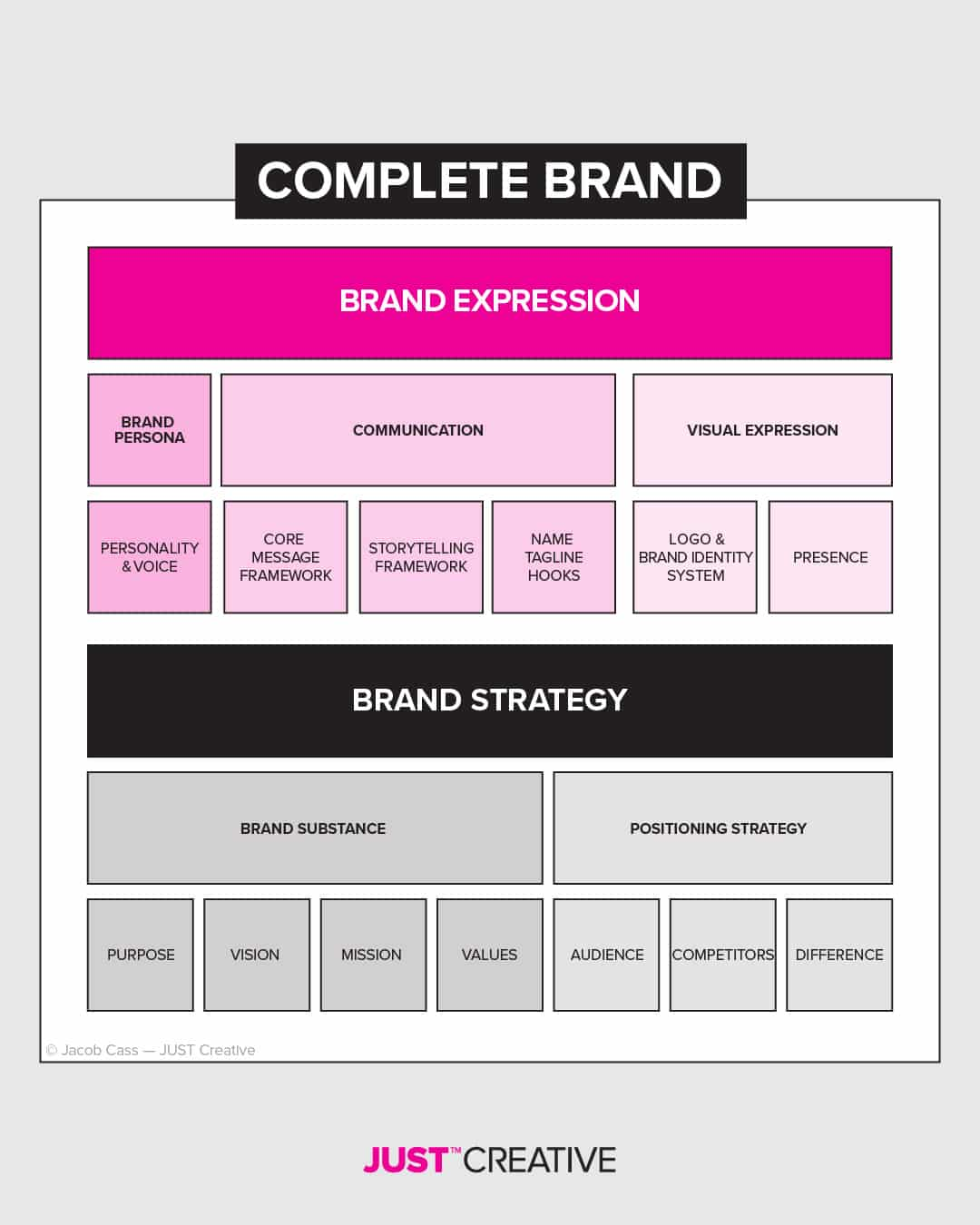 What is branding? Complete Brand Infographic