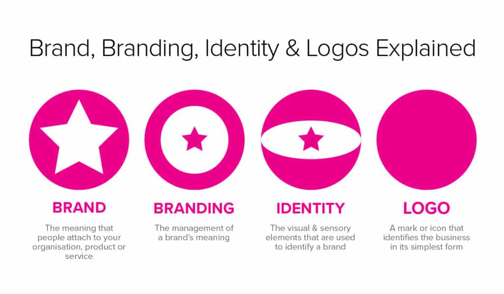 Brand Branding Identity Logos Explained