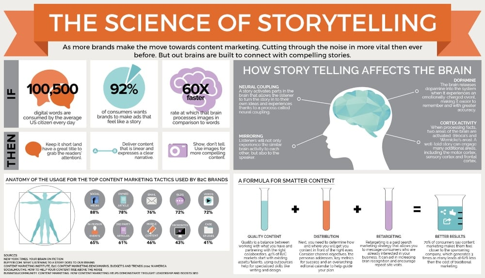 The Science of Storytelling - Know what makes a good story to write the best copy you can