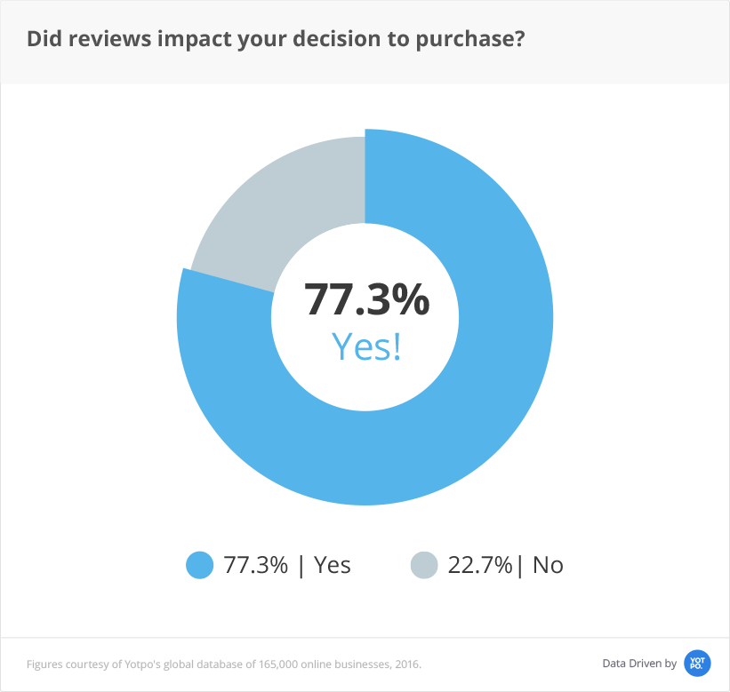 77.3% of people are impacted by reviews before they purchase