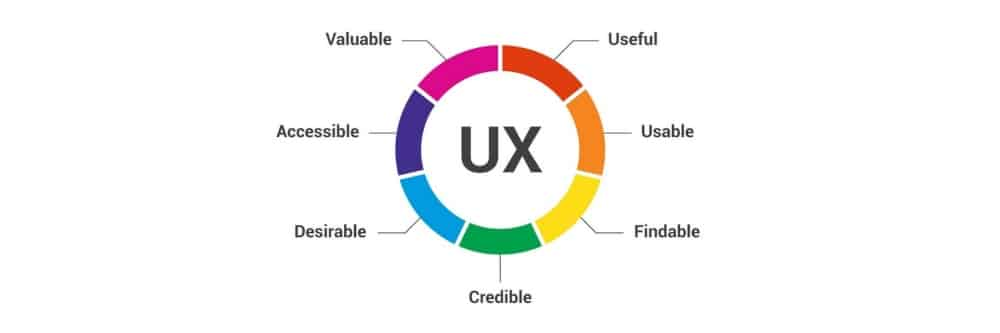 Elements of User Experience, All Impacted by Typography