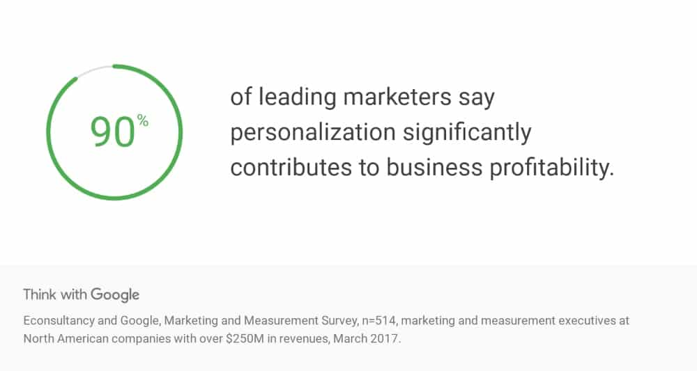 90% of leading marketers say marketing copy personalization significantly contributes to business profitability