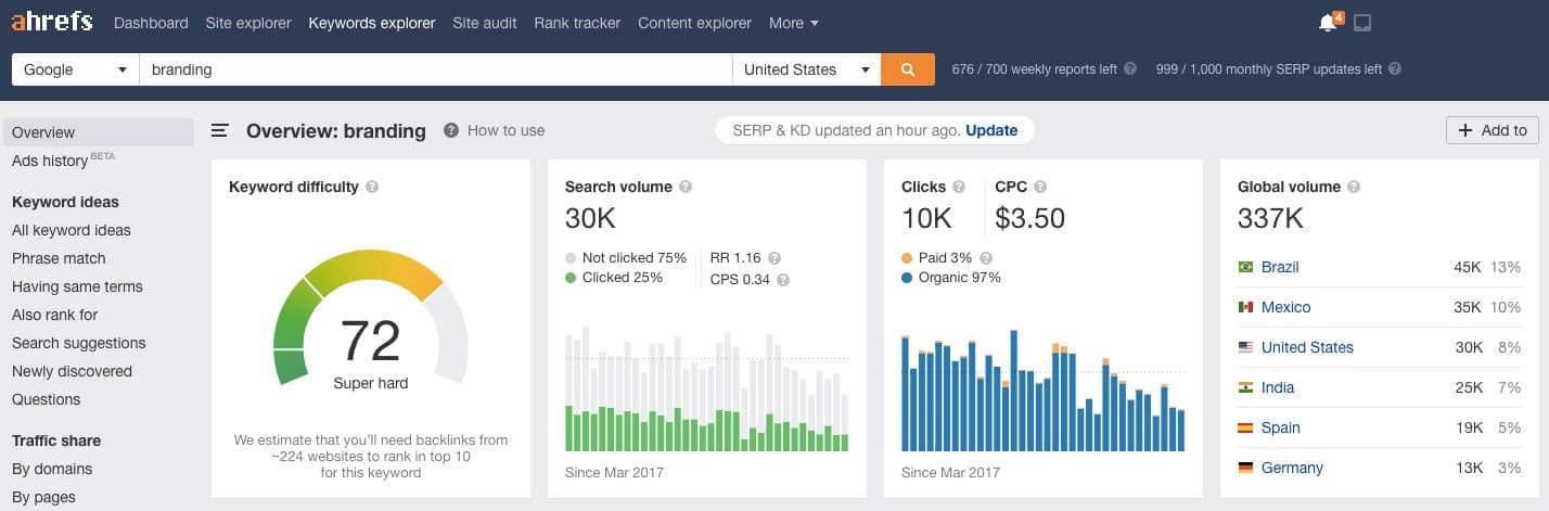 Ahrefs shows the number of backlinks you need to rank for a keyword for increased brand recognition
