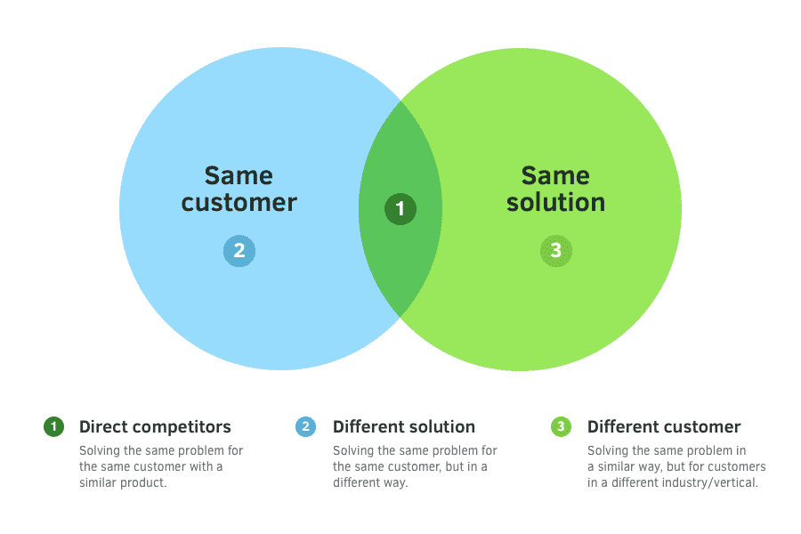 Direct competitors target the same customer as you with the same solution