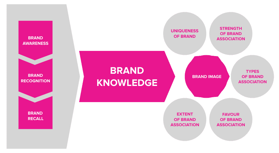Brand Knowledge Elements Can Be Enhanced With SEO