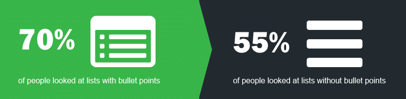 70% of peopl;e looked at lists with bullet points whilst 55% looked at lists without bullet points