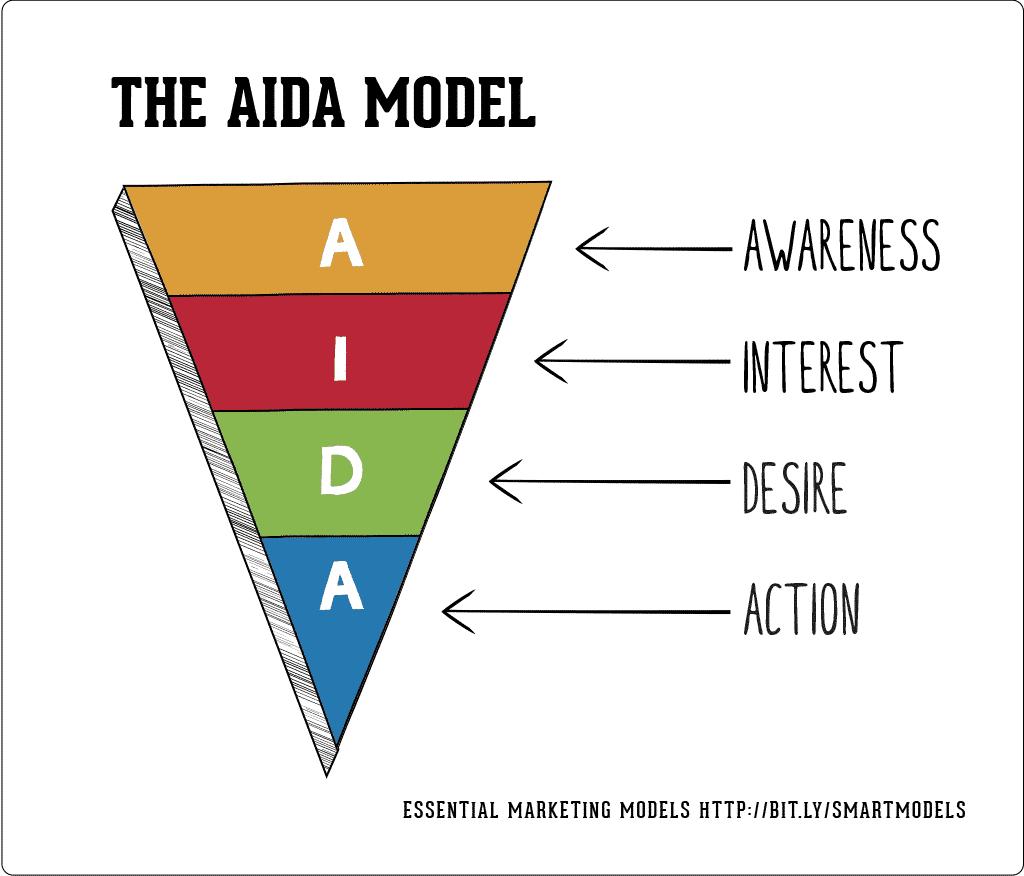 The AIDA Model for Copywriting