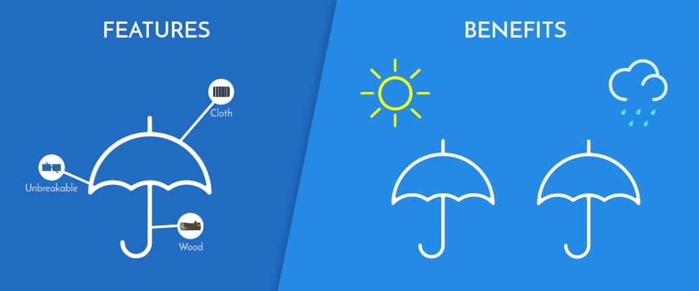 Benefits sell, not features, e.g. staying dry in the rain rather than an umbrellas specifications