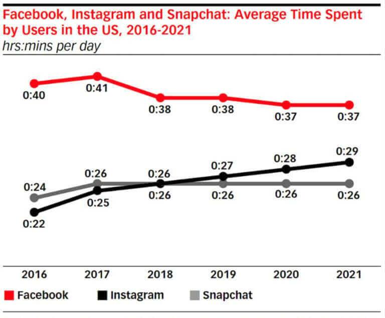 Instagram forecast for 2 years steady growth