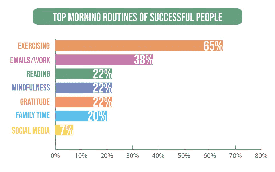 Top morning routines of successful freelancers