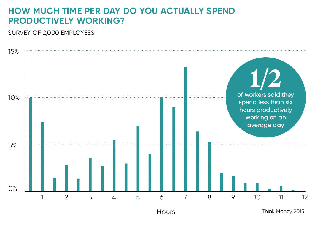 Chart: How many hours per day spent productively working