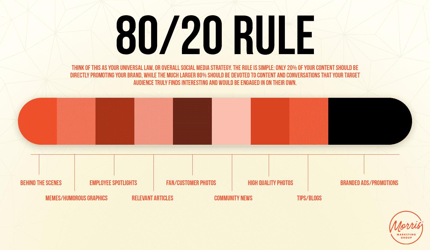 A regra 80/20 determina que 80% do conteúdo deve contar histórias e apenas 20% deve ser promocional