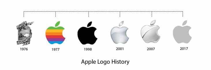 O logotipo da Apple é consistente e instantaneamente reconhecível