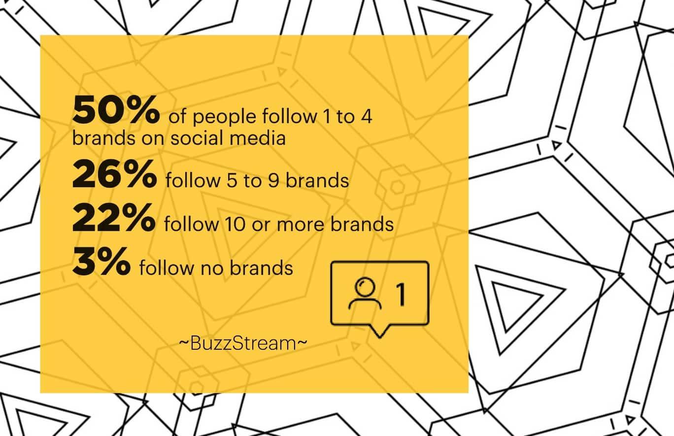 Número de marcas que as pessoas seguem nas mídias sociais
