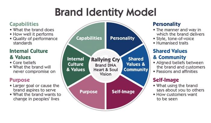 O modelo de identidade da marca combina muitos fatores diferentes para criar uma imagem de marca coesa