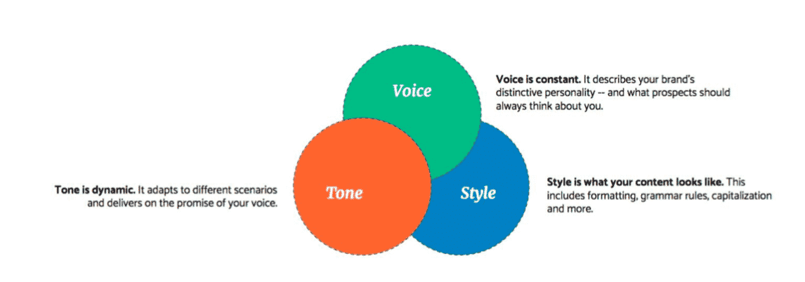 internet marketing Content style guidelines - Tone, voice, style