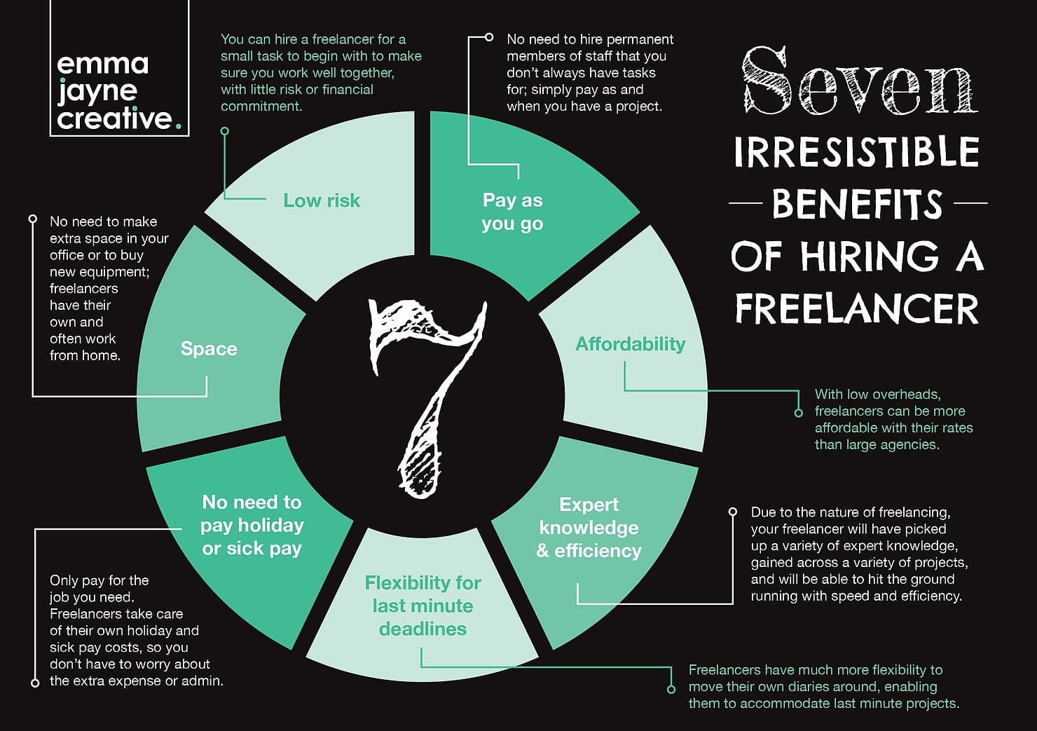 Seven benefits of hiring a freelancer - Emma Jayne Creative