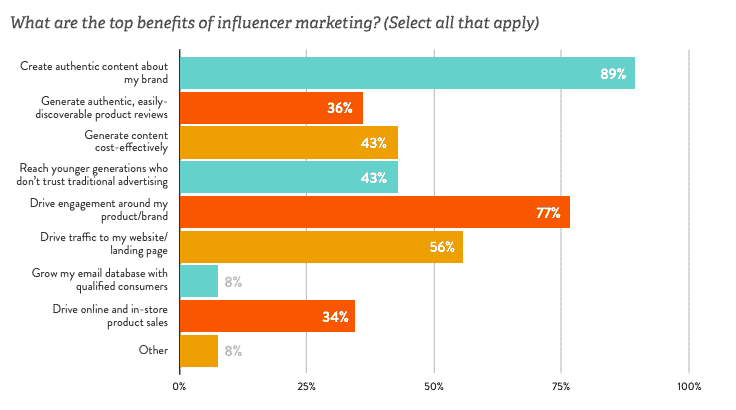 Top benefits of influencer marketing chart