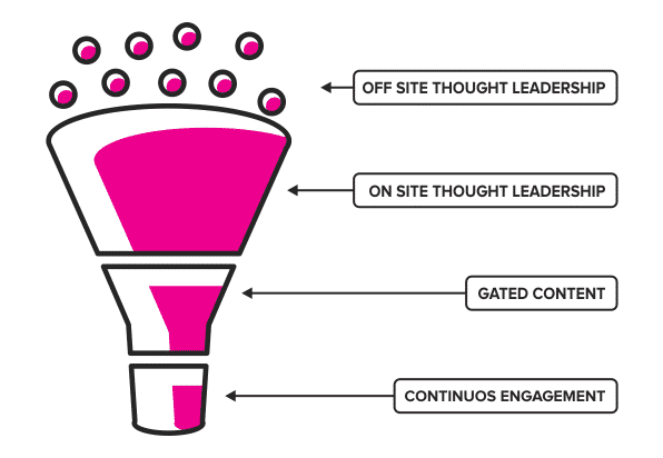 Thought leadership and the marketing funnel