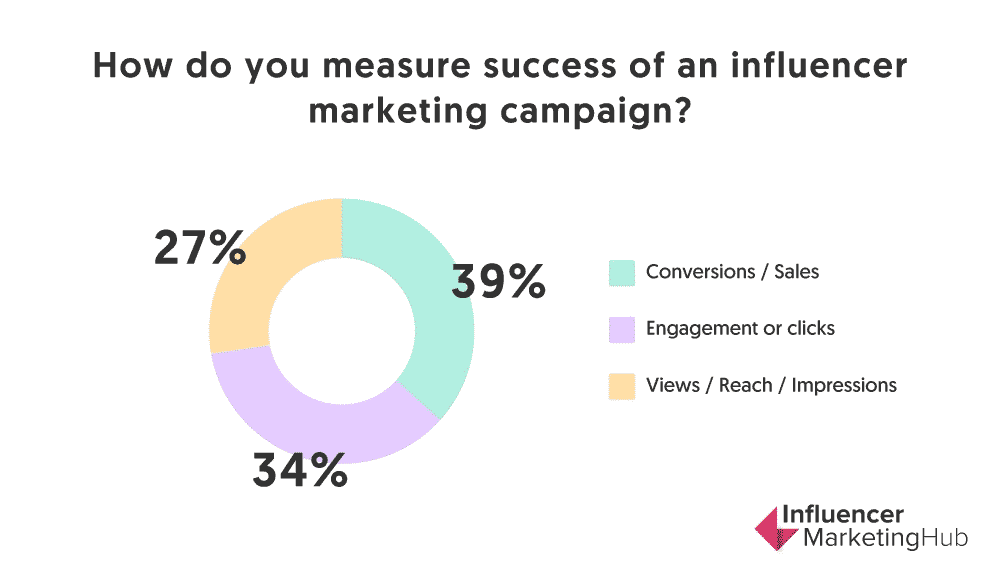 Metrics to measure success of influencer marketing campaigns